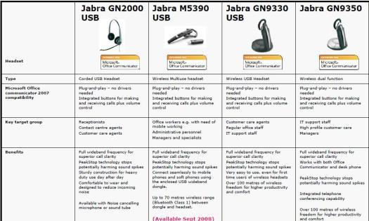 Jabra OCS headsets