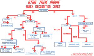 startrekmovierecognitionguide