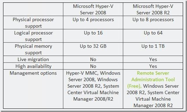 Hyper-V Compare